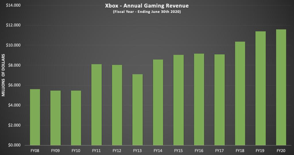 Xbox Gaming Revenue